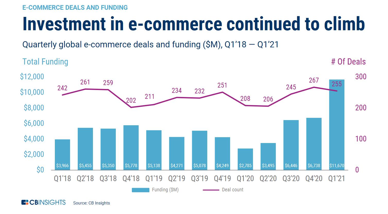 e-commerce investment climb chart