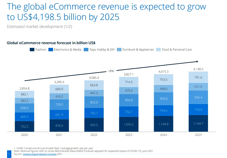 global e-commerce revenue growth expectation chart