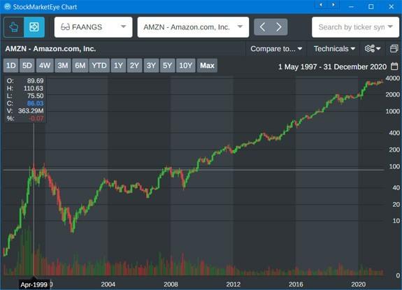AMZN stock chart 20 year outlook