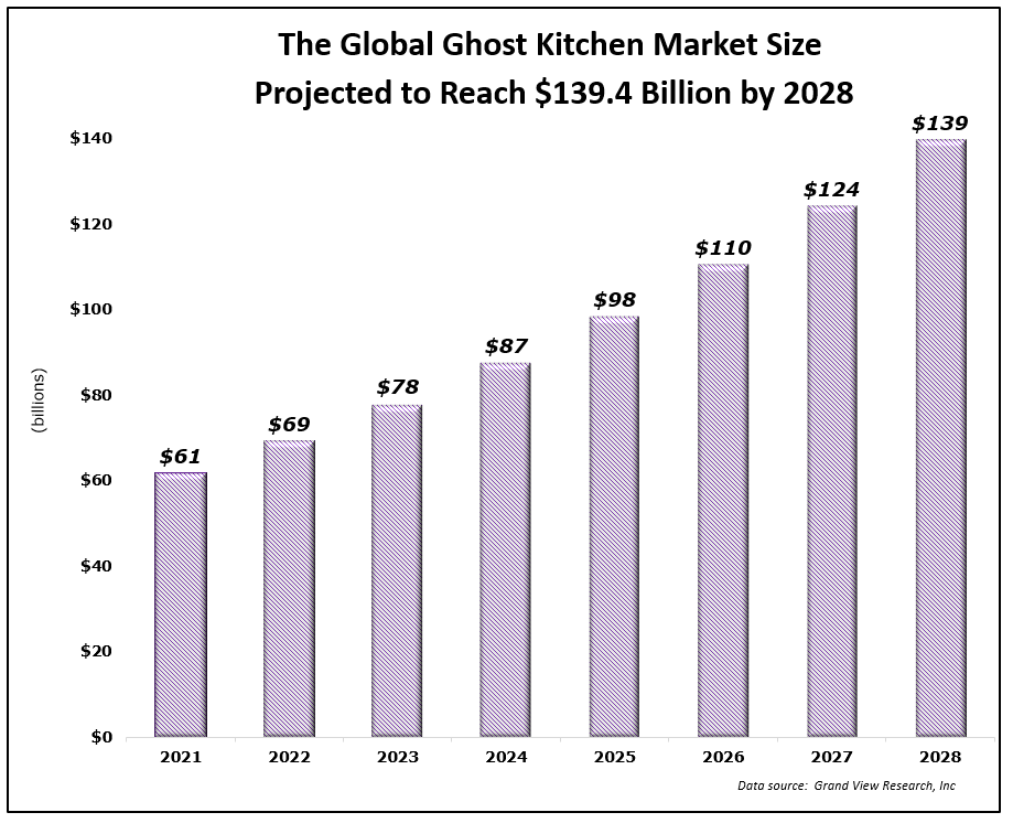 global ghost kitchen market size projection chart