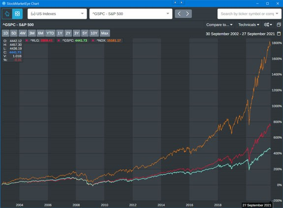 stock indices 20 year chart