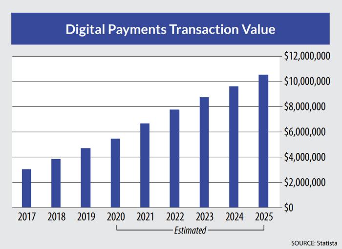 Digital payments transaction value chart